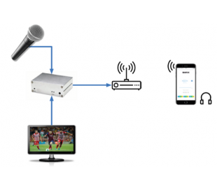 Streaming audio par Wi-Fi